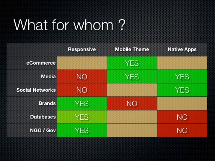 What for whom ?                  Responsive   Mobile Theme   Native Apps   eCommerce                      YES         Medi...