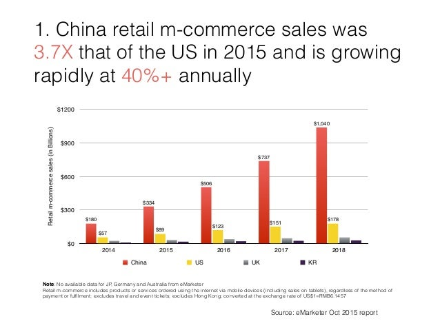 Mobile e commerce in china feb 2016 for E commerce mobili