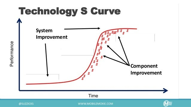 Technology S Curve System Improvement Component Improvement