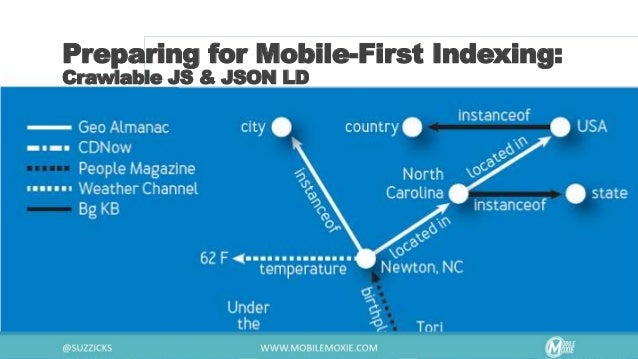 Preparing for Mobile-First Indexing: Test - Test - Test https://www.mobilemoxie.com/tools/seo_search_simulator/