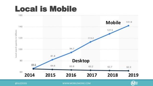 Local is Mobile Mobile Desktop 2014 2015 2016 2017 2018 2019