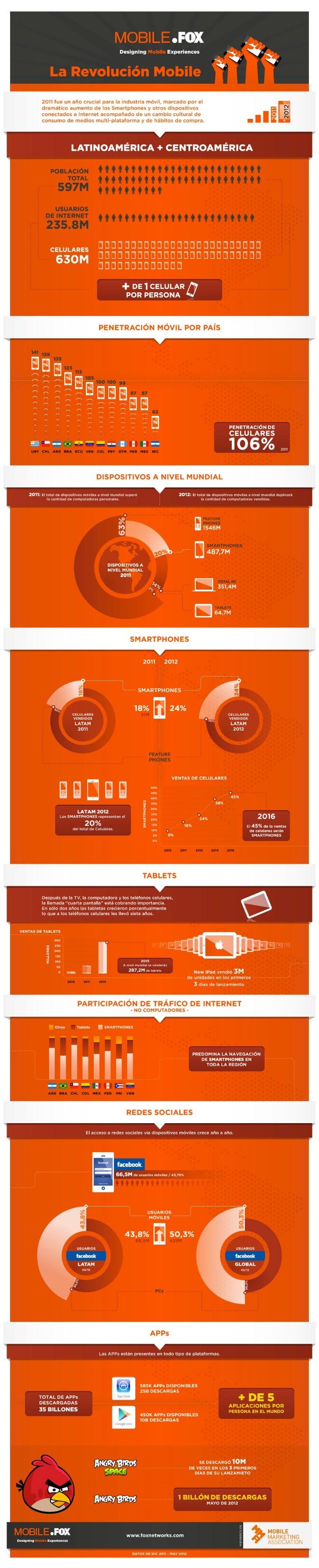 Mobile.fox infografía(es)