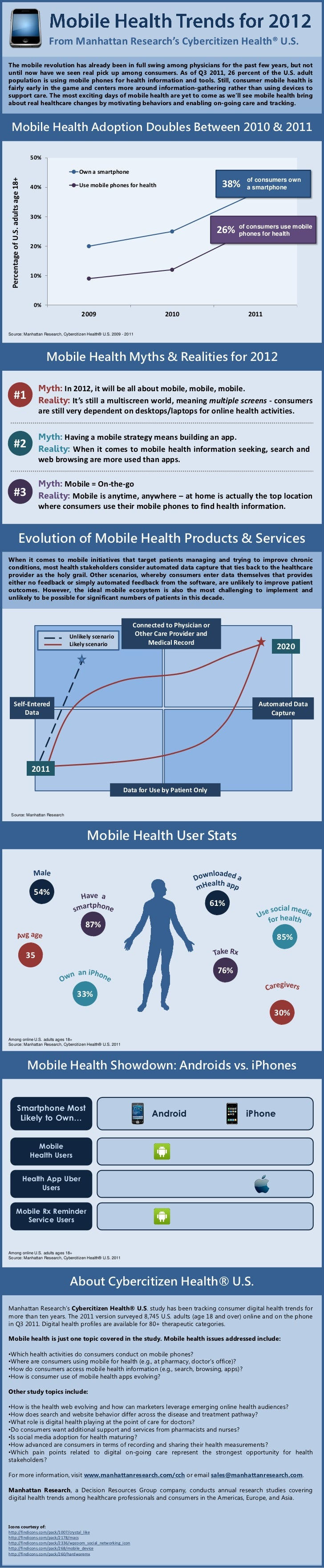 From Manhattan Research's Cybercitizen Health® U.S.The mobile revolution has already been in full swing among physicians f...
