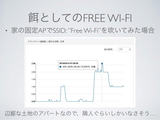 モバイルするハニーポット無線LANアクセスポイント