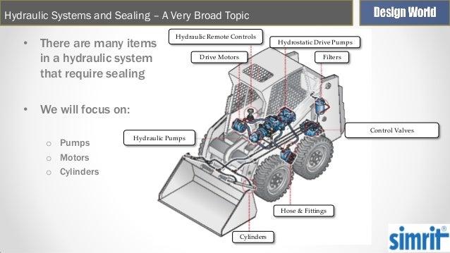 Simple Hydraulic System Design