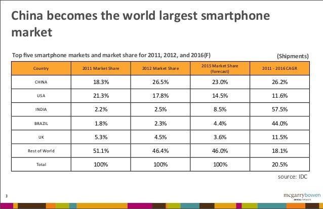 Mobile In China 2013