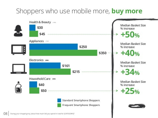 08 During your shopping trip, about how much did you spend in total for [CATEGORY]? Shoppers who use mobile more, buy more...