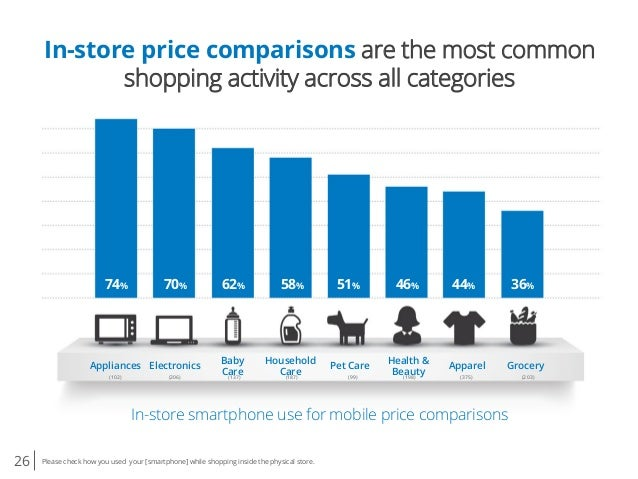 26 Please check how you used your [smartphone] while shopping inside the physical store. In-store price comparisons are th...