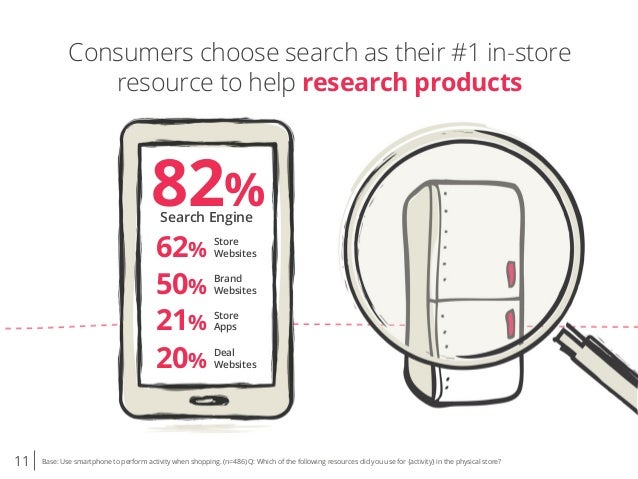 11 Base: Use smartphone to perform activity when shopping. (n=486) Q: Which of the following resources did you use for {ac...