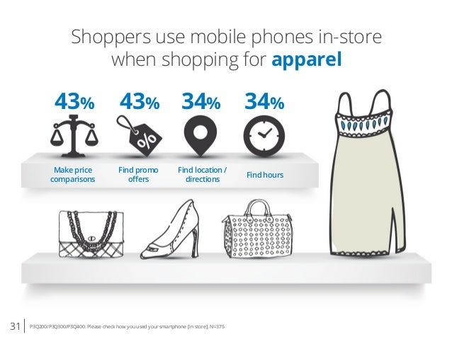 31 P3Q200/P3Q300/P3Q400. Please check how you used your smartphone [in store]. N=375 Shoppers use mobile phones in-store w...