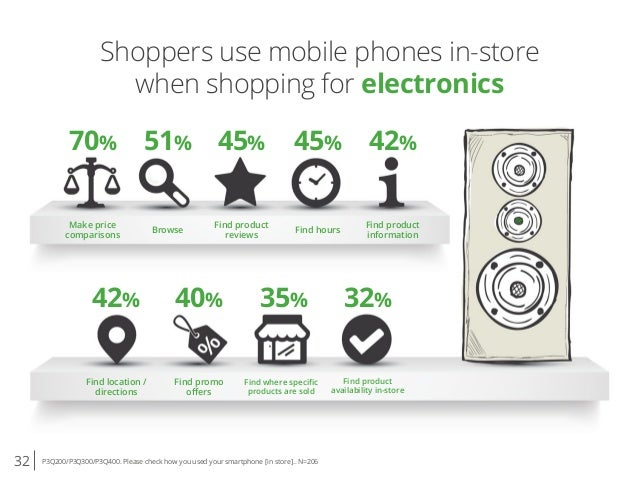 32 P3Q200/P3Q300/P3Q400. Please check how you used your smartphone [in store].. N=206 Shoppers use mobile phones in-store ...
