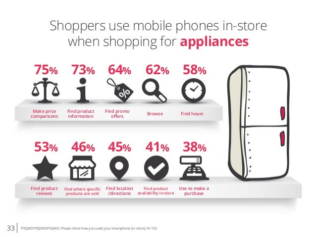 33 P3Q200/P3Q300/P3Q400. Please check how you used your smartphone [in store]. N=102 Shoppers use mobile phones in-store w...