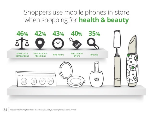 34 P3Q200/P3Q300/P3Q400. Please check how you used your smartphone [in store]. N=198 Shoppers use mobile phones in-store w...