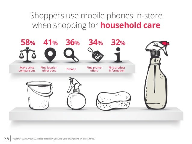 35 P3Q200/P3Q300/P3Q400. Please check how you used your smartphone [in store]. N=187 Shoppers use mobile phones in-store w...