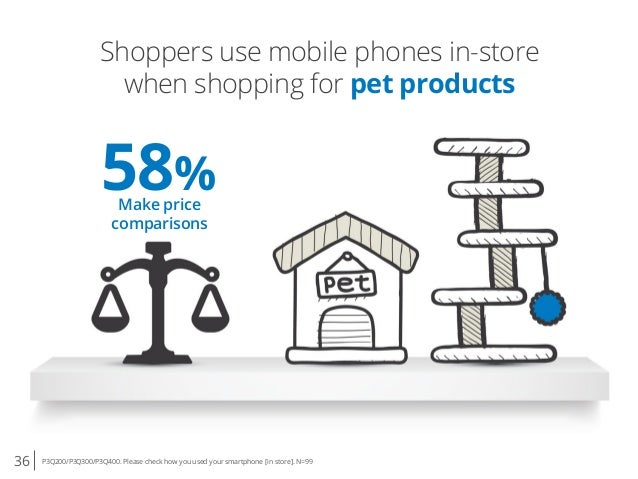 36 P3Q200/P3Q300/P3Q400. Please check how you used your smartphone [in store]. N=99 Shoppers use mobile phones in-store wh...
