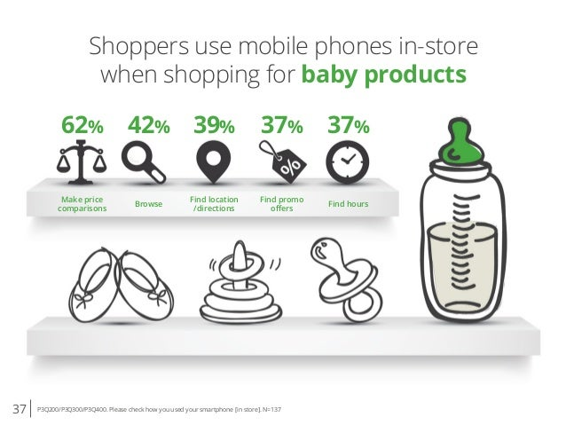 37 P3Q200/P3Q300/P3Q400. Please check how you used your smartphone [in store]. N=137 Shoppers use mobile phones in-store w...