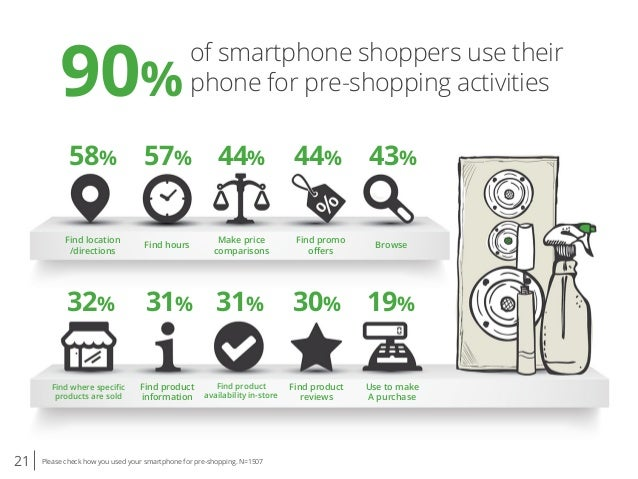 21 Please check how you used your smartphone for pre-shopping. N=1507 of smartphone shoppers use their phone for pre-shopp...