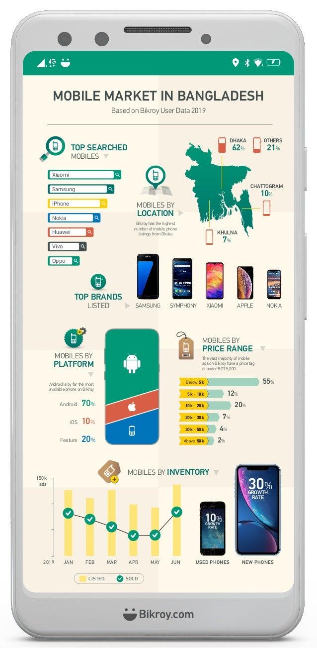 Based on Bikroy User Data 2019 MOBILE MARKET IN BANGLADESH Bikroy has the highest number of mobile phone listings from Dha...