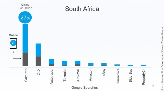 google gumtree south africa