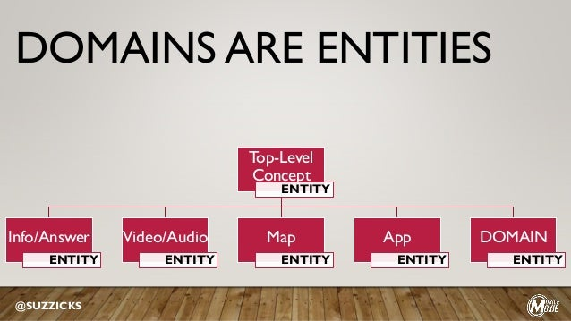Top-Level Concept ENTITY Info/Answer ENTITY Video/Audio ENTITY Map ENTITY App ENTITY DOMAIN ENTITY @SUZZICKS DOMAINS ARE E...