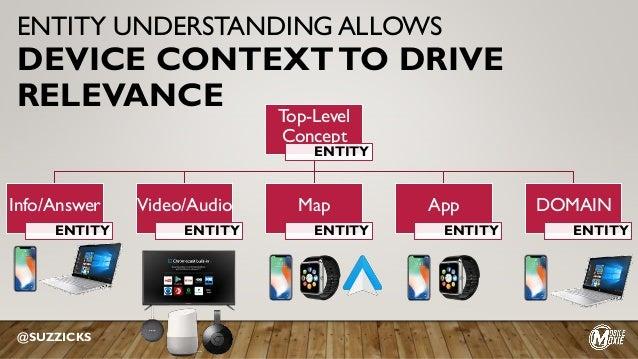Top-Level Concept ENTITY Info/Answer ENTITY Video/Audio ENTITY Map ENTITY App ENTITY DOMAIN ENTITY @SUZZICKS ENTITY UNDERS...