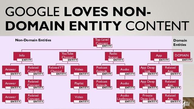 GOOGLE LOVES NON- DOMAIN ENTITY CONTENT Top-Level Concept ENTITY Info ENTITY Answer ENTITY Answer ENTITY Answer ENTITY Rel...