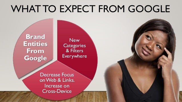 WHAT TO EXPECT FROM GOOGLE New Categories & Filters Everywhere Decrease Focus on Web & Links. Increase on Cross-Device Bra...