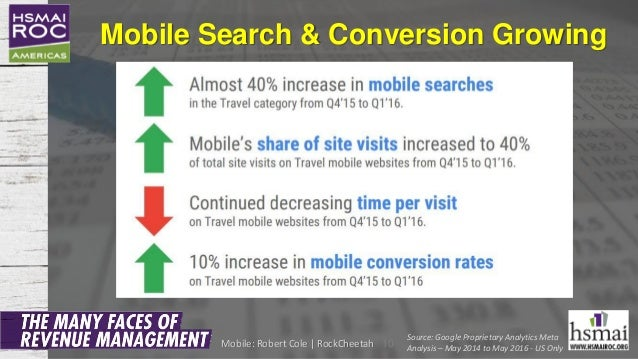 Mobile Search & Conversion Growing 10 Source: Google Proprietary Analytics Meta Analysis – May 2014 to May 2016 - US OnlyM...