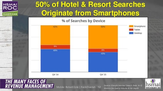 50% of Hotel & Resort Searches Originate from Smartphones 12 Source: Google Internal Search Data. In-Q Metrics for Query V...