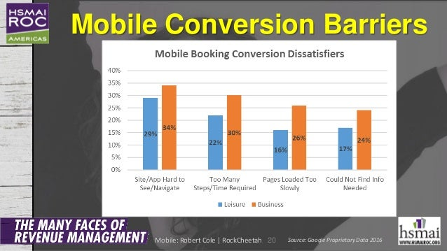 Mobile Conversion Barriers 20 Source: Google Proprietary Data 2016Mobile: Robert Cole | RockCheetah