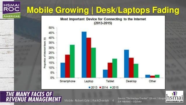 "Mobile Growing | Desk/Laptops Fading 4 Source: ""Technology Tracker"" Ofcom | Google (UK Market) – 1Q DataMobile: Robert Col..."
