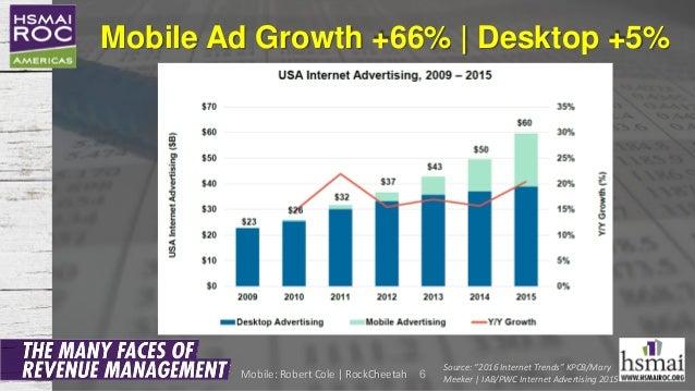 "Mobile Ad Growth +66% | Desktop +5% 6 Source: ""2016 Internet Trends"" KPCB/Mary Meeker | IAB/PWC Internet Advertising 2015M..."