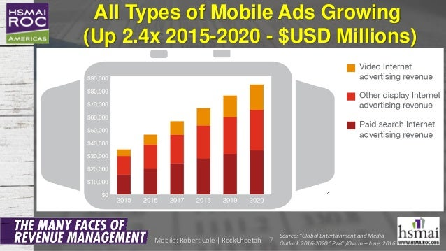 """All Types of Mobile Ads Growing (Up 2.4x 2015-2020 - $USD Millions) 7 Source: """"Global Entertainment and Media Outlook 2016..."""