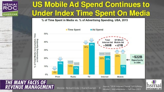 """US Mobile Ad Spend Continues to Under Index Time Spent On Media 8 Source: """"2016 Internet Trends"""" KPCB/Mary Meeker 