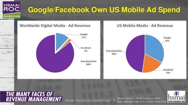 Google/Facebook Own US Mobile Ad Spend 9 Source: Analysis – RockCheetah Jun 2016 | Data: eMarketer Sep 2015| Adweek May 20...
