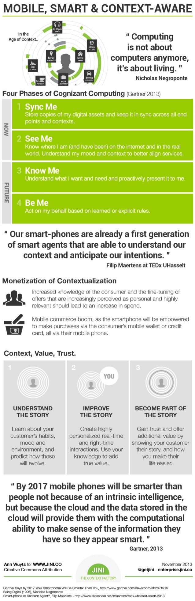 Mobile, Smart & Context-Aware (infographic)