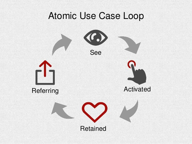 Atomic Use Case Loop Activated See Retained Referring