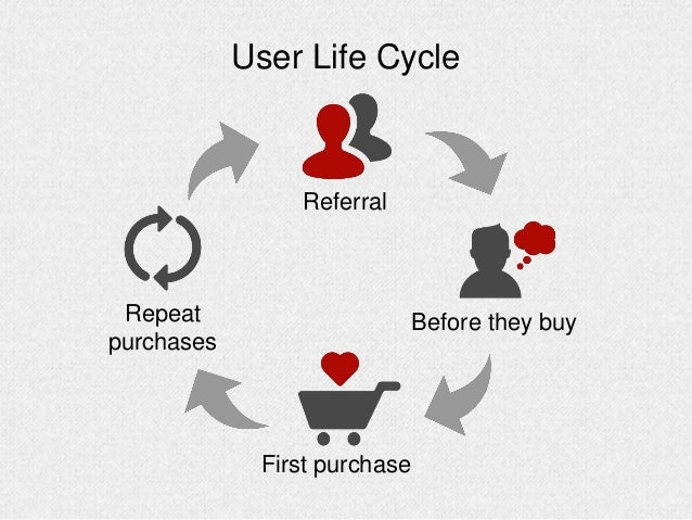 User Life Cycle Before they buy Referral Repeat purchases First purchase