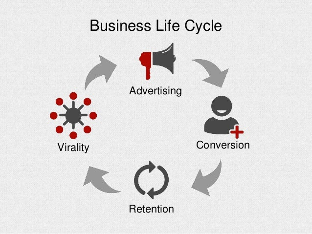 Business Life Cycle Conversion Retention Advertising Virality