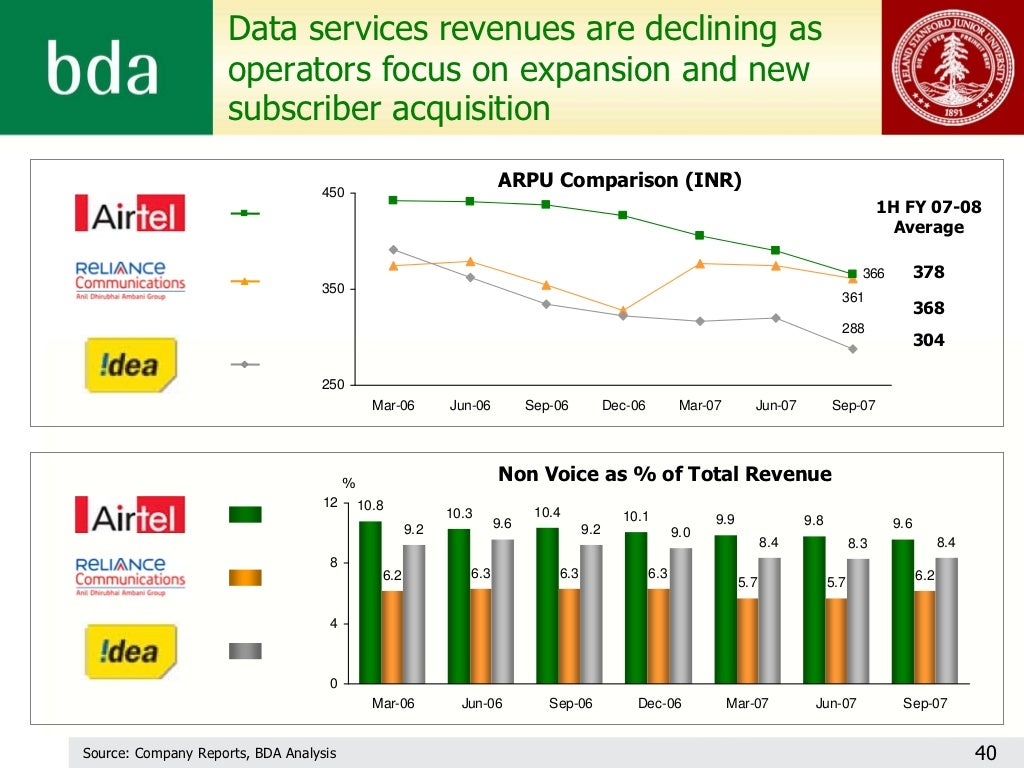 Data services revenues are declining
