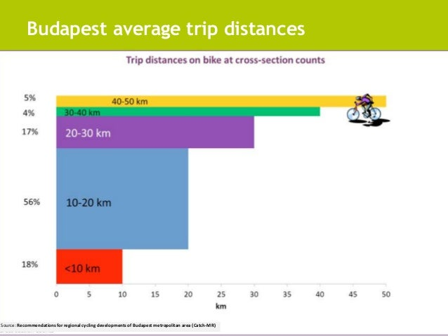 Budapest average trip distances  Source: Recommendations for regional cycling developments of Budapest metropolitan area (...
