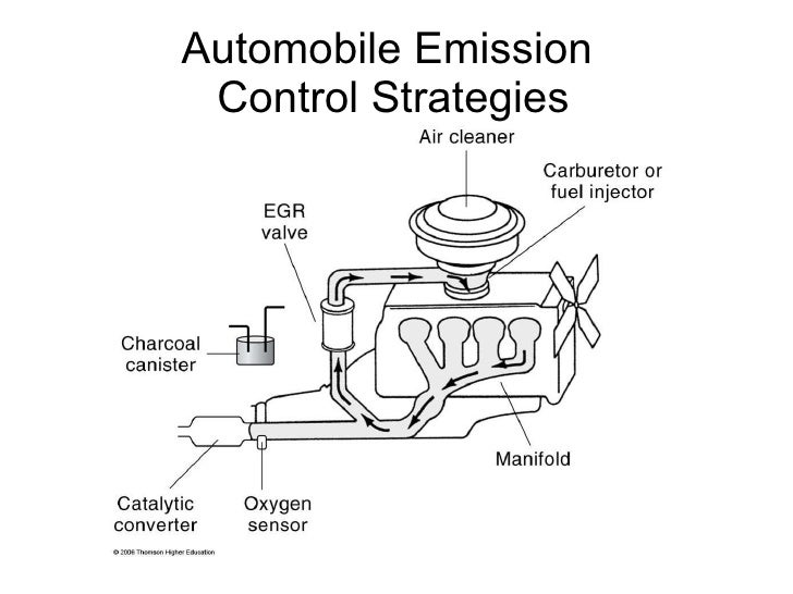 automobile emissions co and asthma essay Air pollution emissions overview what are emissions where do they come from national the criteria pollutants are carbon monoxide (co), lead (pb).