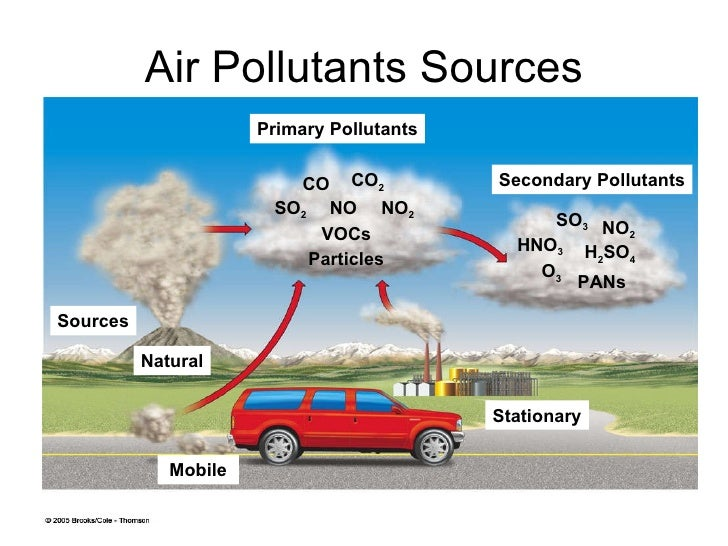 how do car cause air pollution Transportation is the largest single source of air pollution in the united states   cars and trucks are one of the leading causes of air pollution—but cleaner.