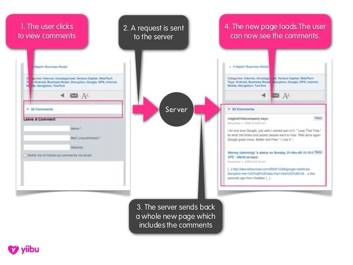 1. The user clicks   2. A request is sent           4. The new page loads.The user to view comments          to the server...