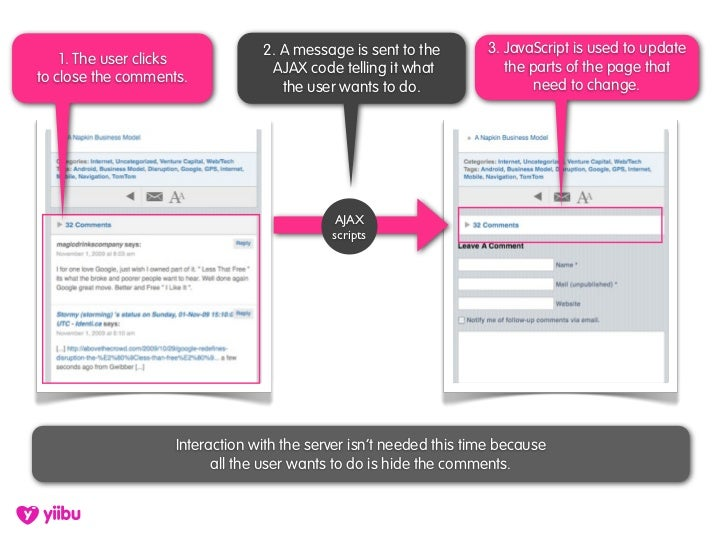 2. A message is sent to the        3. JavaScript is used to update     1. The user clicks                                 ...