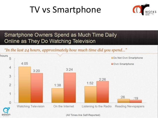 Time spent with Mobile apps