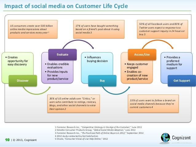 customer s cycle involvement What's the buying cycle, you ask in a nutshell, it's the process that customers go through to make a purchase 5 stages of the customer buying cycle.
