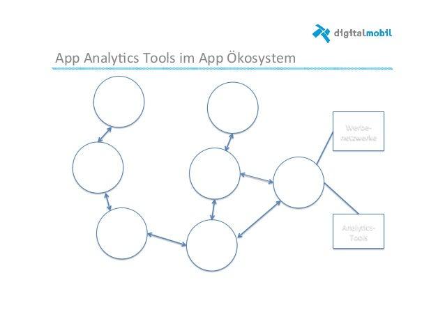 App  Analy-cs  Tools  im  App  Ökosystem   App-‐ Nutzer   Netzbe-‐ treiber   Geräte-‐ herstel-‐ ler  ...