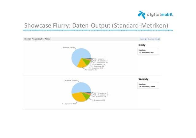 Showcase  Flurry:  Daten-‐Output  (Standard-‐Metriken)