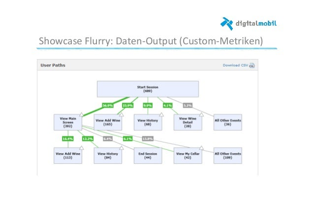 Showcase  Flurry:  Daten-‐Output  (Custom-‐Metriken)